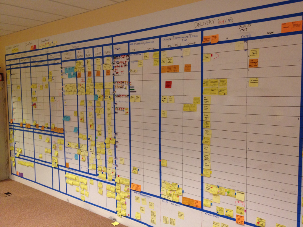 Type: Program Board / Portfolio Board